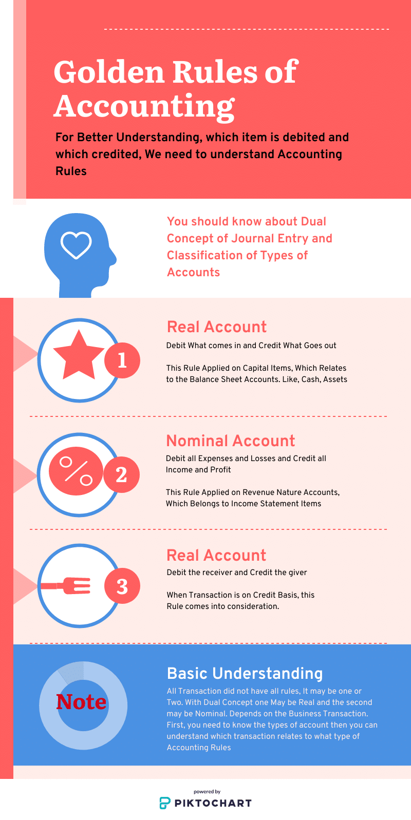 Golden Rules of Accounting Infograph